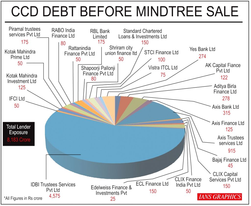 CCD Debt Before Mindtree Sale. (IANS Infographics)