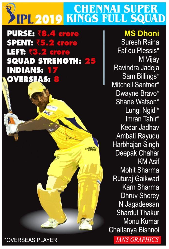 Chennai Super Kings Full Squad. (IANS Infographics)