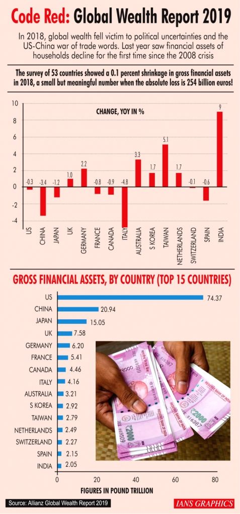 Code Red: Global Wealth Report 2019.