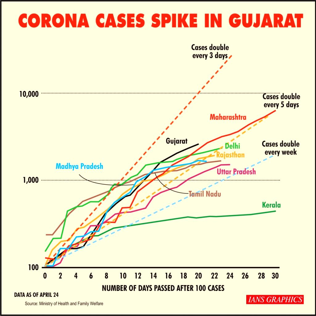 Corona cases spike in Gujarat.
