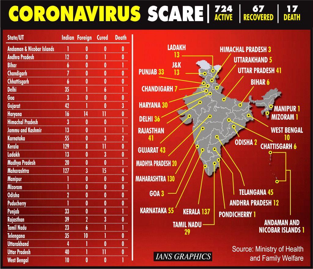 Coronavirus Scare.