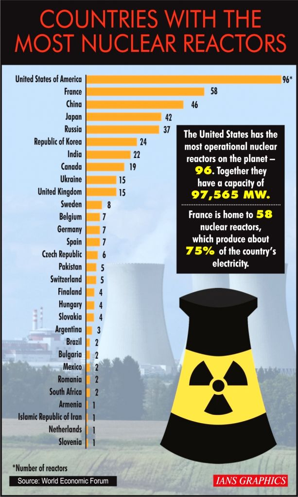 Countries with the most Nuclear reactors.