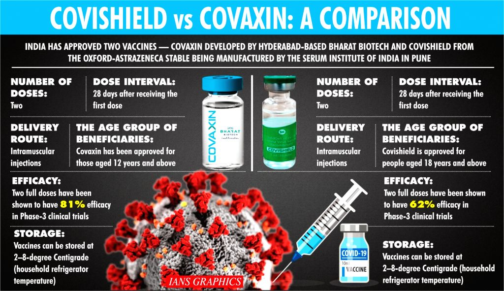 Covaxin demonstrates interim clinical efficacy of 81%.