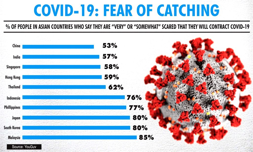 Covid-19: fear of catching.