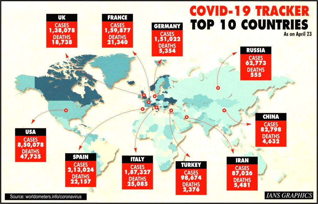 Covid-19 tracker: Top 10 countries.
