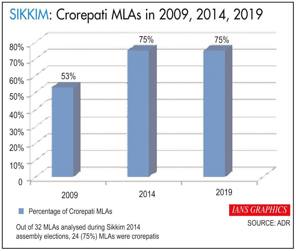 Crorepati MLAs in 2009, 2014, 2019.