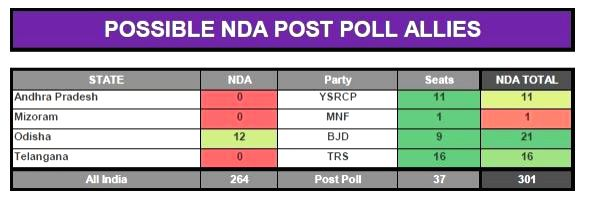 CVOTER projections for 2019 Lok Sabha elections.