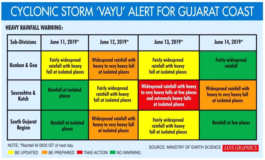 Cyclonic storm 'Vayu' alert for Gujarat Coast .