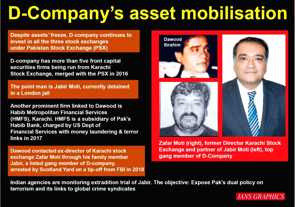 D-Company's asset mobilisation. (IANS Infographics)
