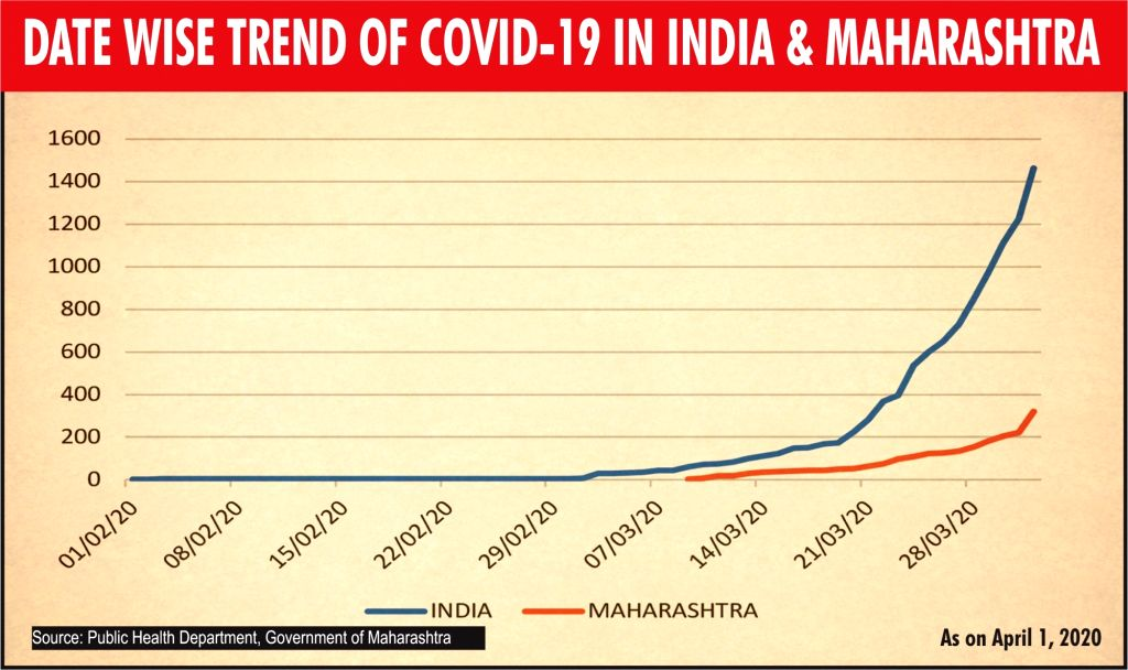 Date wise trend of COVID-19 in India and Maharashtra.