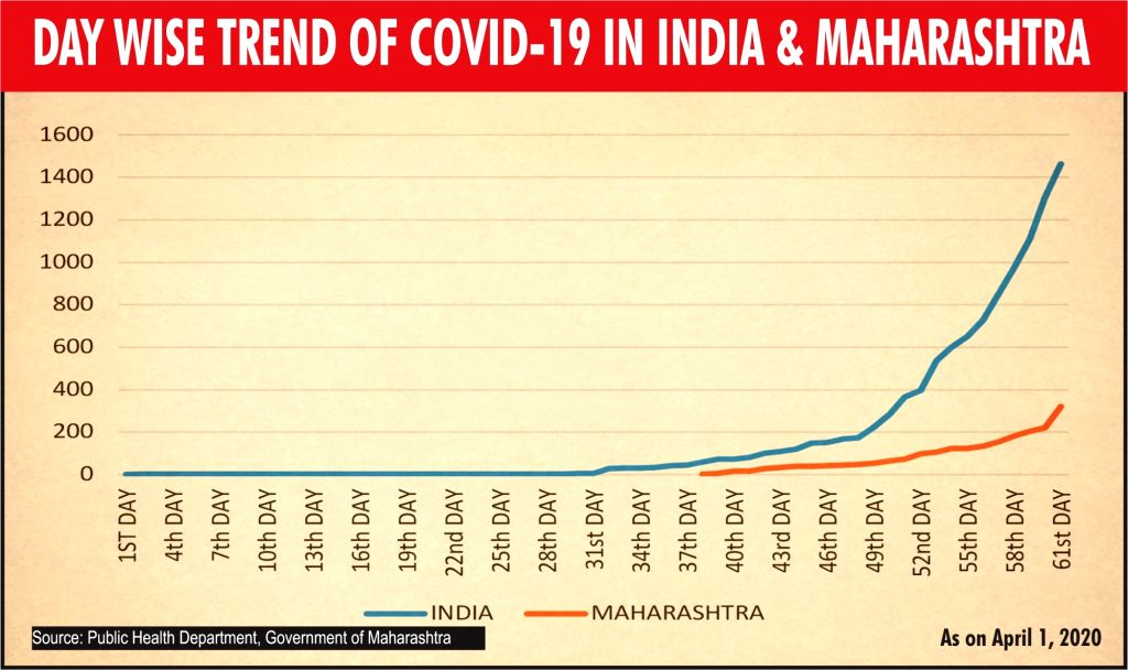 Day wise trend of COVID-19 in India and Maharashtra.