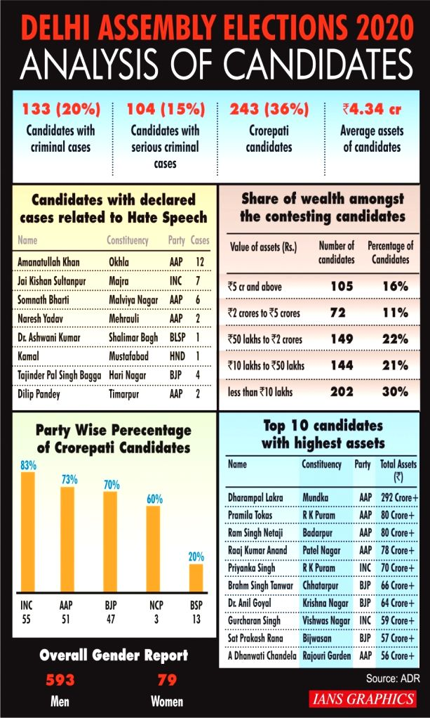 Delhi Assembly Elections 2020 - Analysis of candidates.