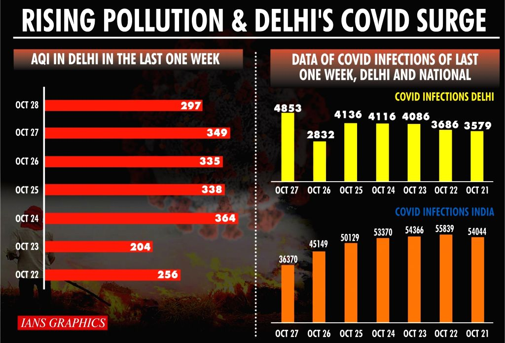 Delhi's Covid surge: Blame it on laxity, pollution & festivities.