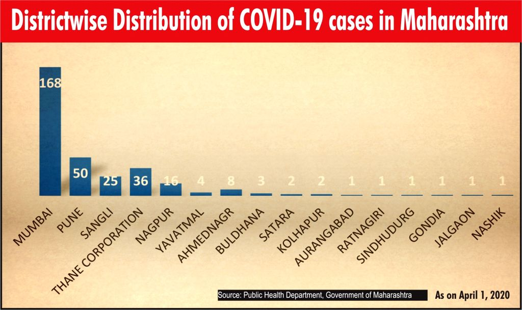 Districtwise distribution of COVID-19 cases in Maharashtra.