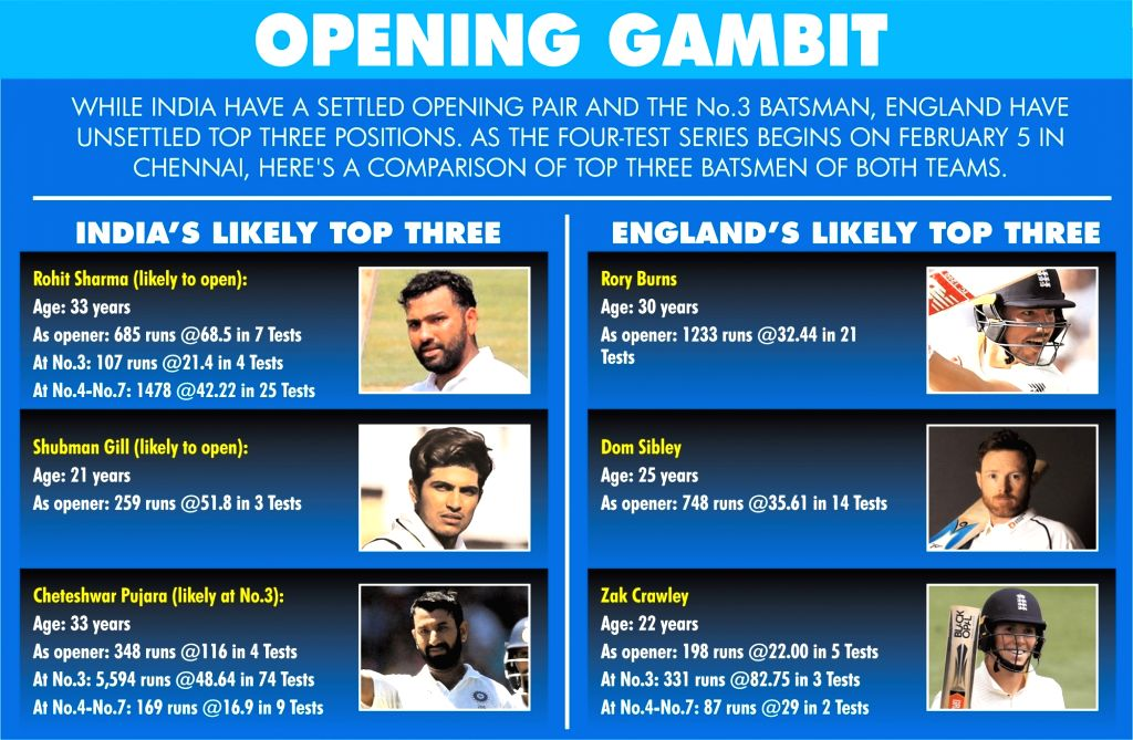 England's weak link is the top three as India cement theirs.