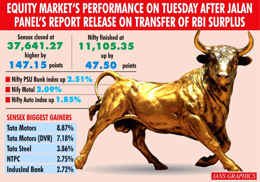 Equity Market's Performance On Tuesday After Jalan Panel's Report Release On Transfer Of RBI Surplus. (IANS Infographics)