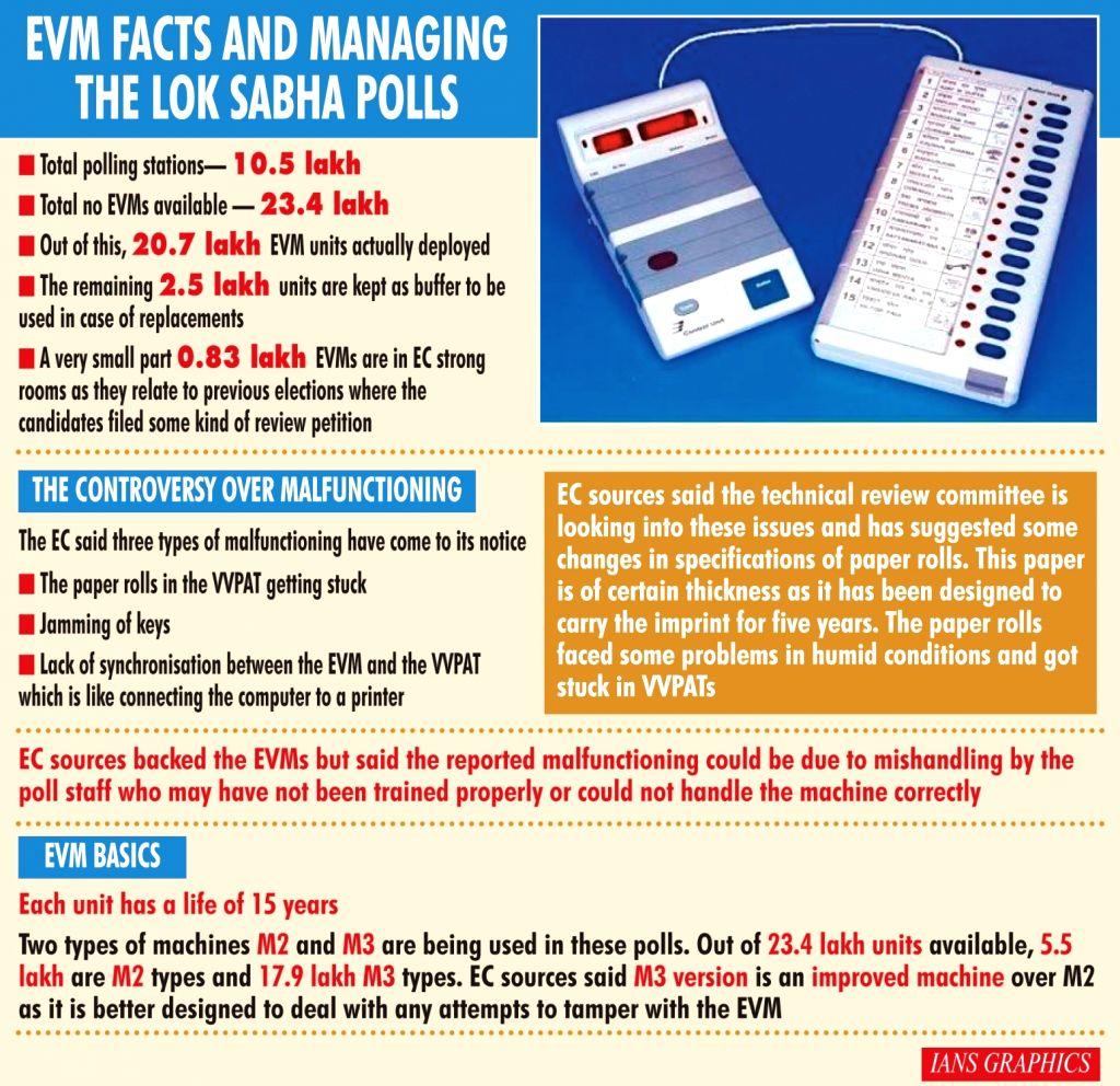 EVM facts and managing the Lok Sabha polls.