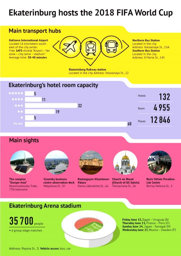 FIFA World Cup 2018 - Ekaterinburg. (Graphics :  Sputnik News Agency and Radio/IANS)
