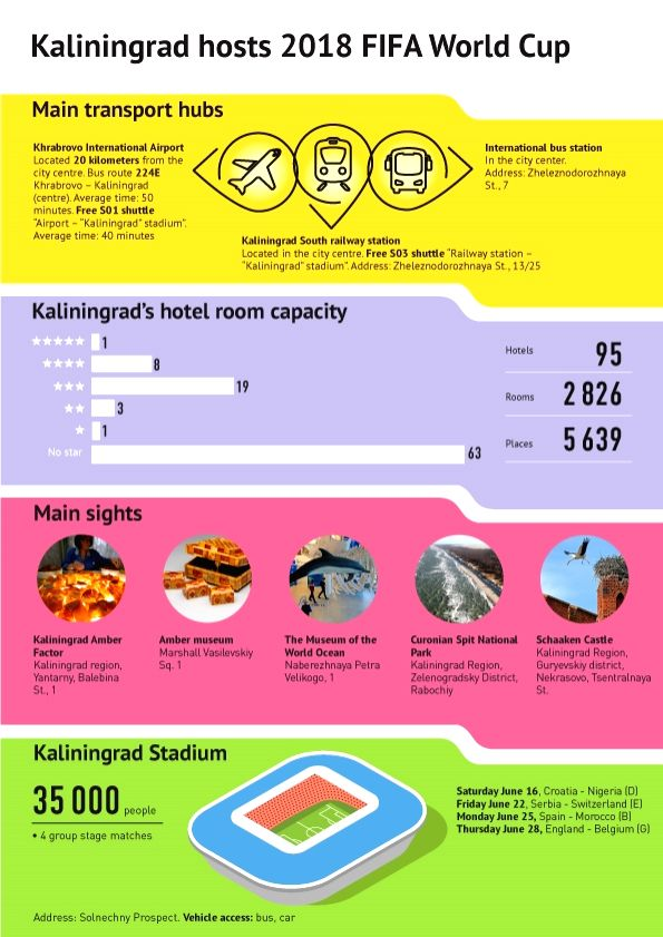 FIFA World Cup 2018 - Kaliningrad.(Graphics :  Sputnik News Agency and Radio/IANS)