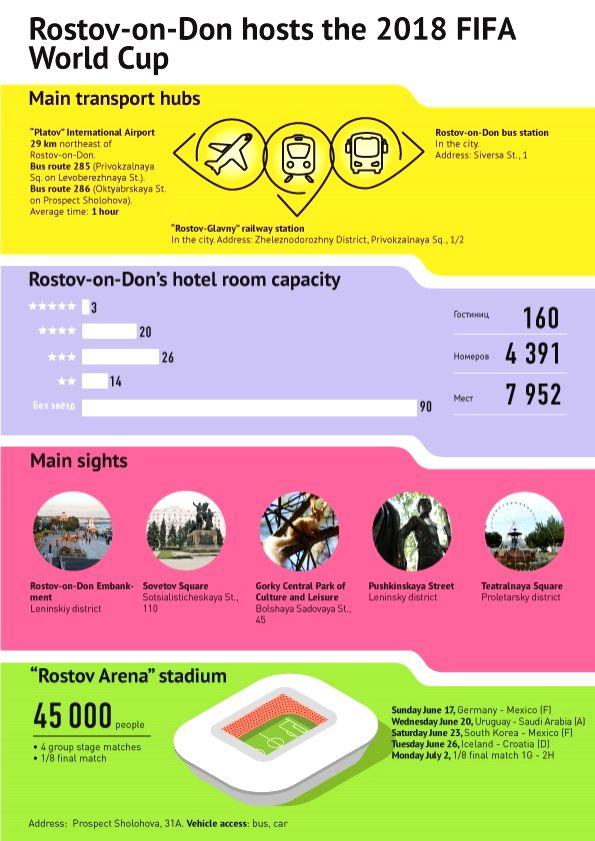 FIFA World Cup 2018 - Rostov-on-Don. (Graphics :  Sputnik News Agency and Radio/IANS)
