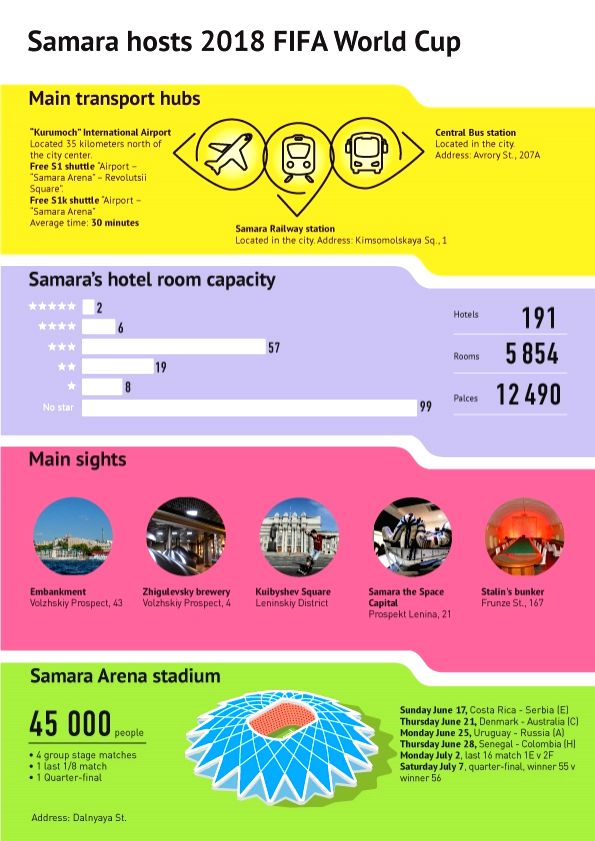 FIFA World Cup 2018 - Samara. (Graphics :  Sputnik News Agency and Radio/IANS)