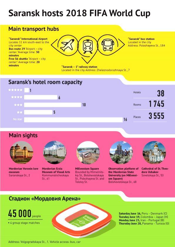 FIFA World Cup 2018 - Saransk. (Graphics :  Sputnik News Agency and Radio/IANS)