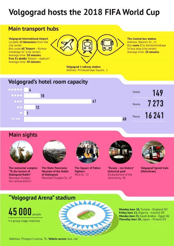 FIFA World Cup 2018 - Volgograd. (Graphics :  Sputnik News Agency and Radio/IANS)