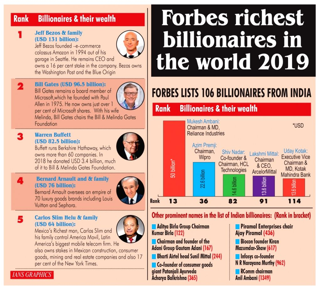 Forbes richest billionaires in the world 2019.