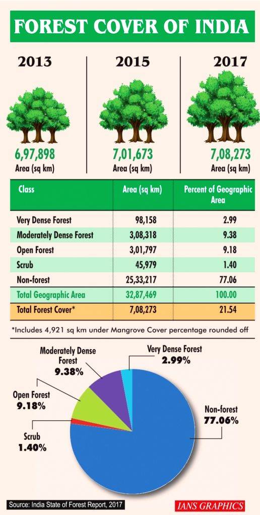 Forest cover of India.