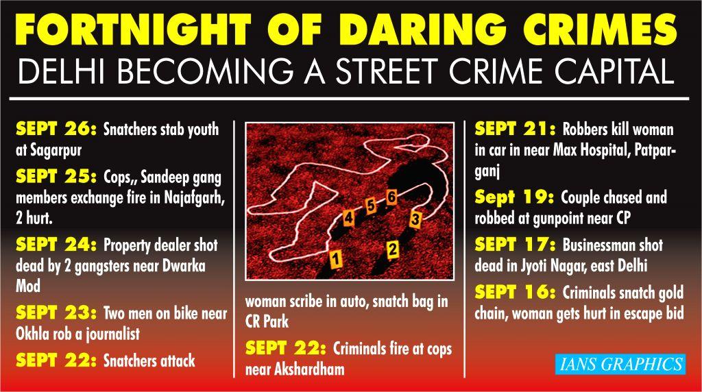 Fortnight of daring crimes - Delhi becoming a street crime capital.