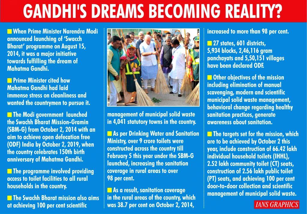 Gandhi's dreams becoming reality? (IANS Infographics)