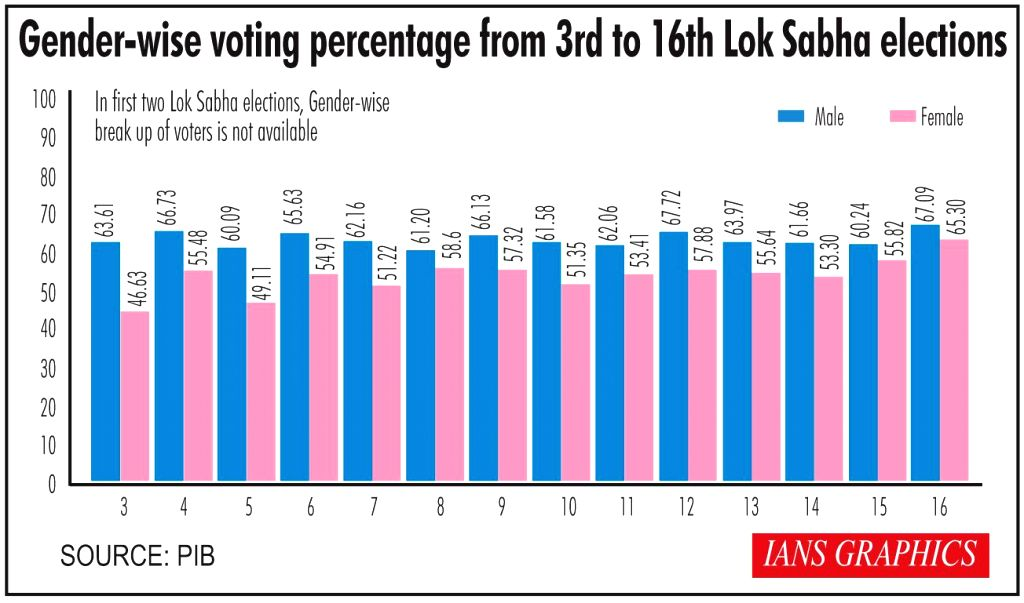 Gender-wise voting percentage from 3rd to 16th Lok Sabha elections.