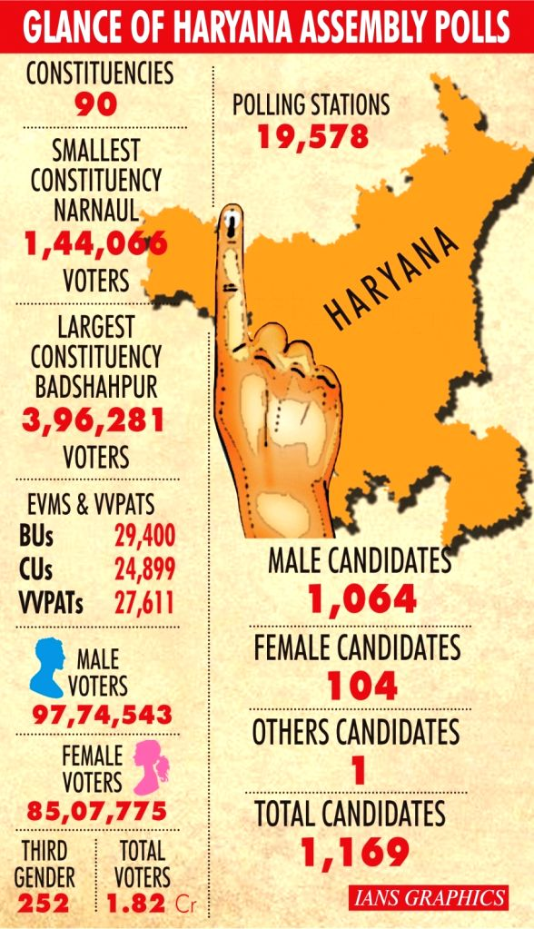 Glance of Haryana Assembly polls.
