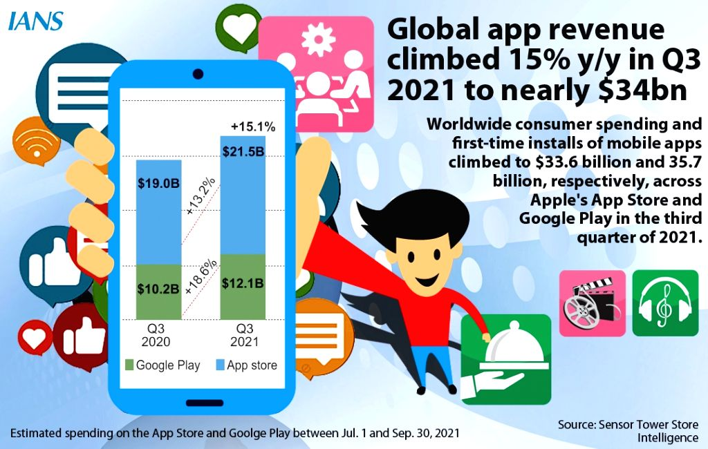 Global app revenue climbed 15% Y/Y in Q3 2021 to nearly $34bn.(Infographics : Pinaki Paul)