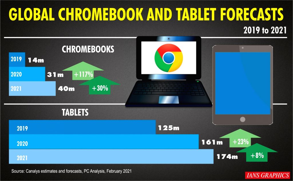 Global Chromebook and tablet forecasts.