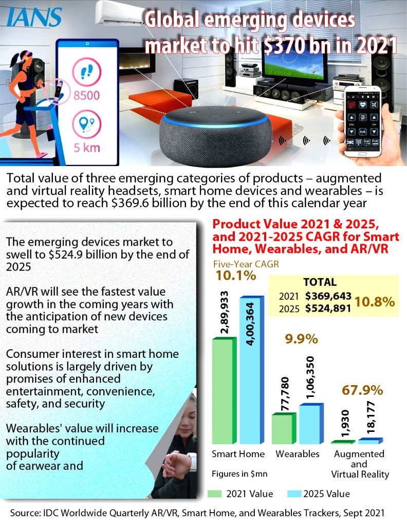 Global emerging devices market to hit $370 bn in 2021.(Infographics: Pinaki Paul)