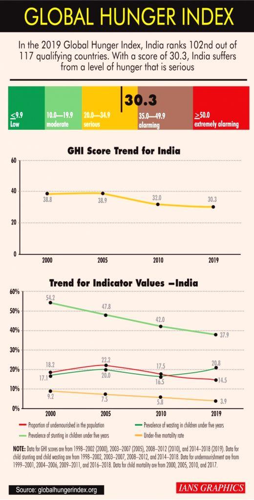 Global Hunger Index.