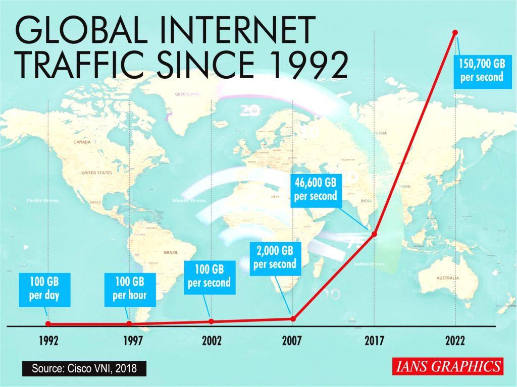 Global internet traffic since 1992.