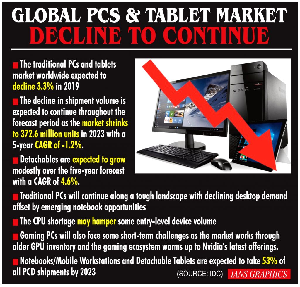 Global PCS & Tablet Market - Decline To Continue.