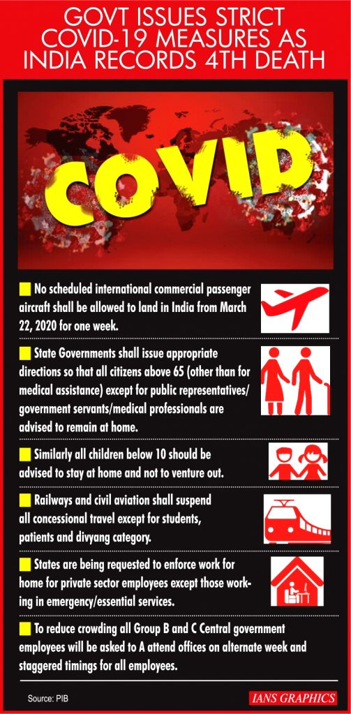Govt Issues Strict COVID-19 Measures As India Records 4th Death.