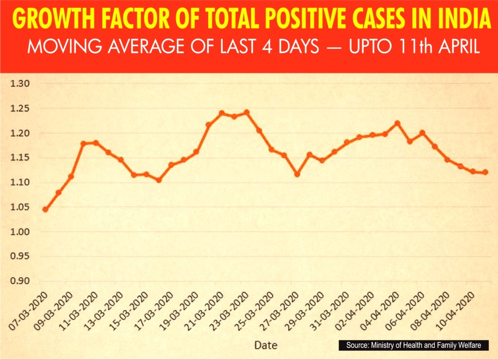 Growth factor of total positive cases in India. (IANS Infographics)