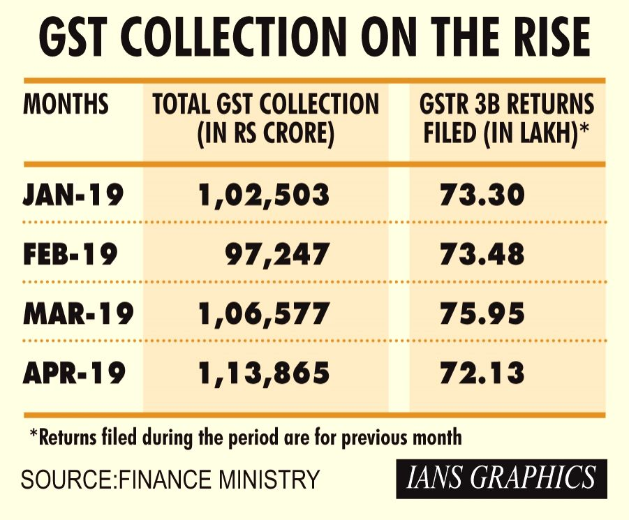 GST collection on the rise.