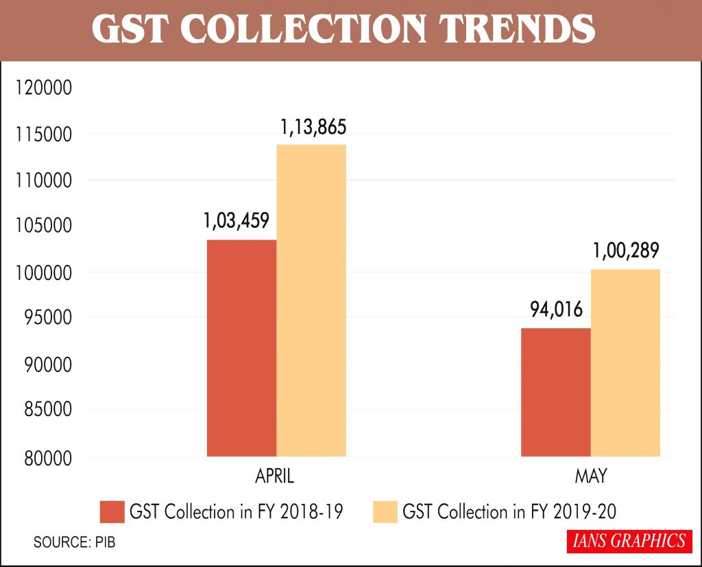 GST Collection Trends.