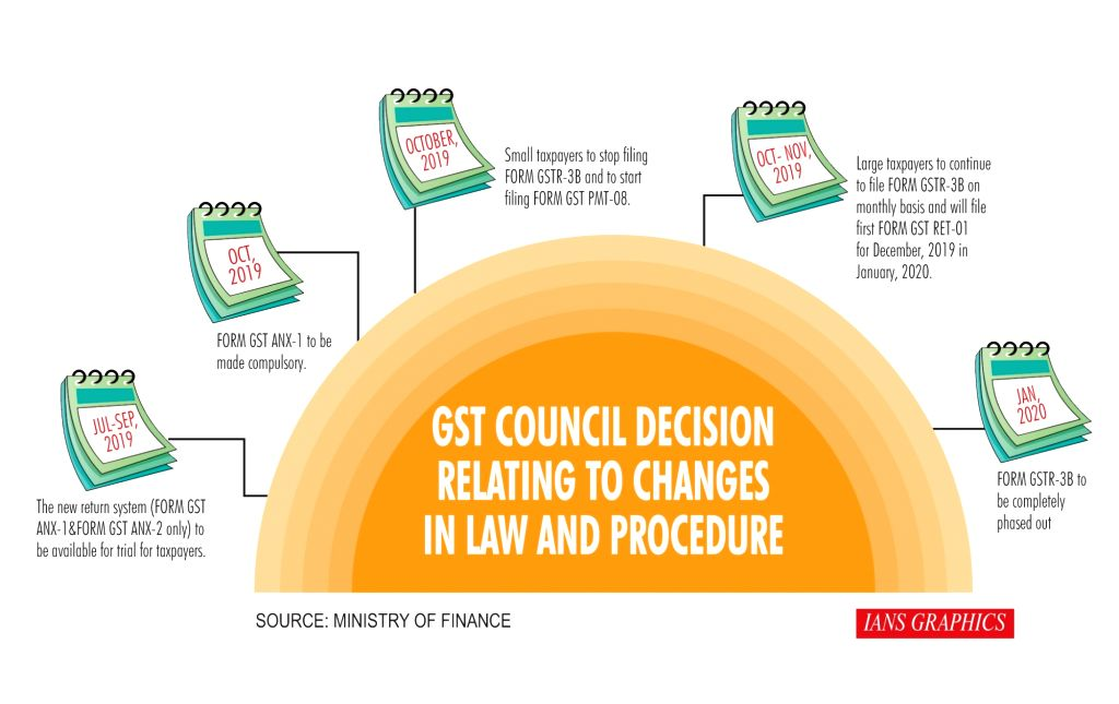 GST Council Decision Relating to Changes in Law and Procedure. (IANS Infographics)