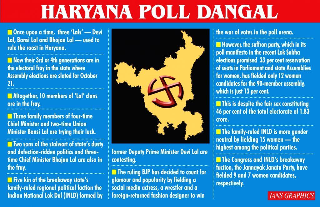 Haryana Poll Dangal.