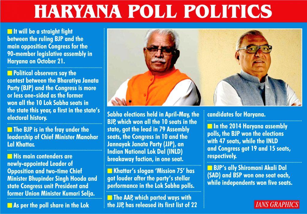 Haryana Poll Politics. (IANS Infographics)