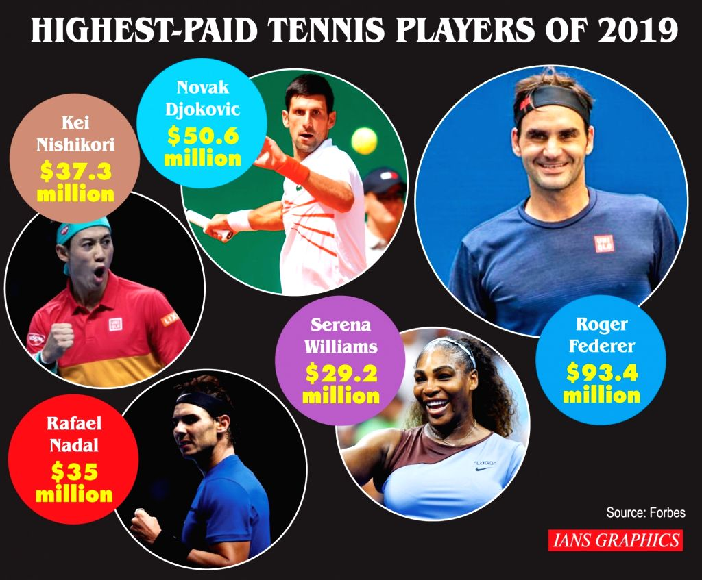 Highest-paid tennis players if 2019.