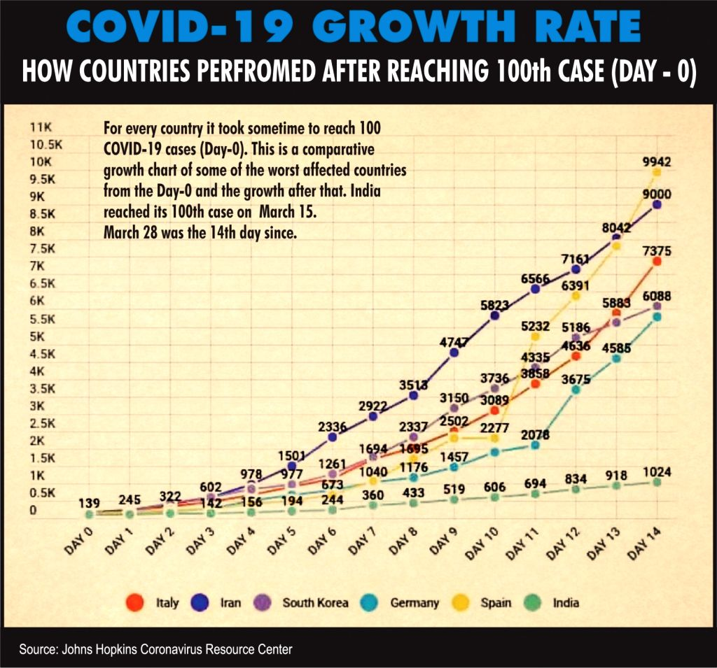 HOW COUNTRIES PERFROMED AFTER REACHING 100th CASE (DAY - 0).