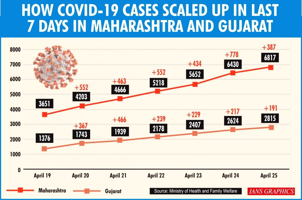 How Covid-19 cases scaled up in last 7 days in Maharashtra and Gujarat.