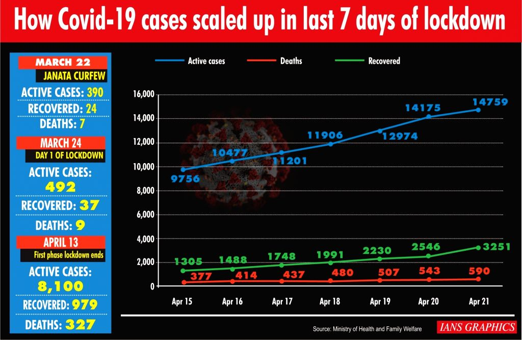 How Covid-19 cases scaled up in last 7 days of lockdown.